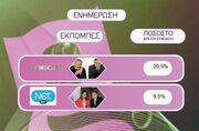 Τα νούμερα τηλεθέασης για την Κυριακή 13-12-09, για τις ηλικίες 15-44