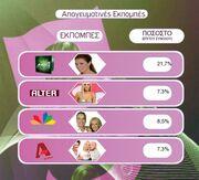 Τα νούμερα τηλεθέασης για την Δευτέρα 14-12-09, για τις ηλικίες 15-44