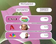 Τα νούμερα τηλεθέασης για την Πέμπτη, 14-01-10