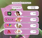 Τα νούμερα της AGB των ηλικιών 15-44, για την Δευτέρα 18-1-2010.