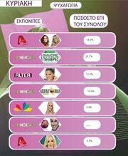 Τα νούμερα τηλεθέασης για την Κυριακή 18 Απριλίου 2010