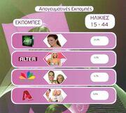Τα νούμερα τηλεθέασης για τις ηλικίες 15-44 για την Τετάρτη 27-04-2010
