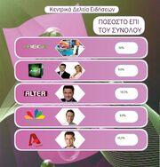 Τα νούμερα τηλεθέασης για την Παρασκευή 30 Απριλίου 2010