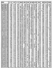 Αναλυτικά τα νούμερα της AGB για την Παρασκευή 07-05-2010