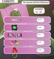 Τα νούμερα τηλεθέασης για τις ηλικίες 15-44 για το Σάββατο 8 Μαΐου 2010