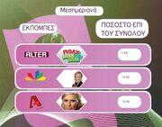 Τα νούμερα τηλεθέασης για την Τρίτη 11 Μαΐου 2010