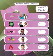 Τα νούμερα τηλεθέασης για τις ηλικίες 15-44 για τη Τετάρτη 19 Μαΐου 2010