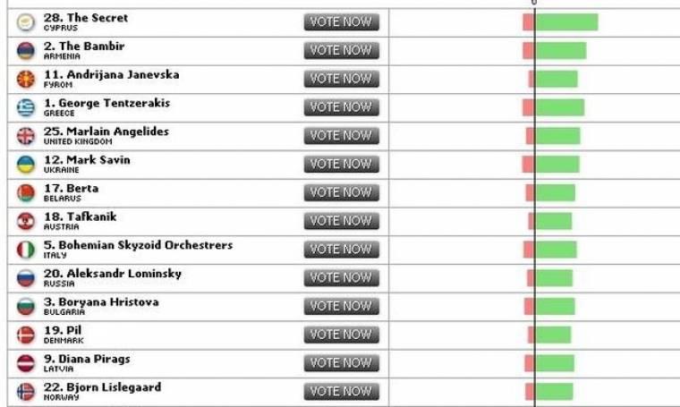 Πρώτη η Κύπρος, τέταρτη η Ελλάδα σε ψήφους