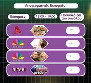 Τα νούμερα τηλεθέασης για την Δευτέρα 4 Οκτωβρίου 2010