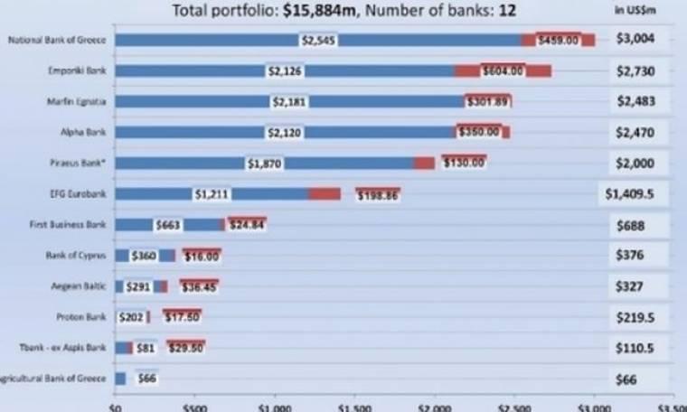 Στα $15,5 δισ. η έκθεση των τραπεζών στον ελληνόκτητο στόλο – Στα $66,2 τα εφοπλιστικά δάνεια
