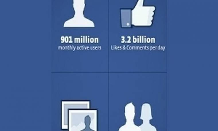 Facebook: Πληθυσμός - 901 εκ. χρήστες παγκοσμίως!
