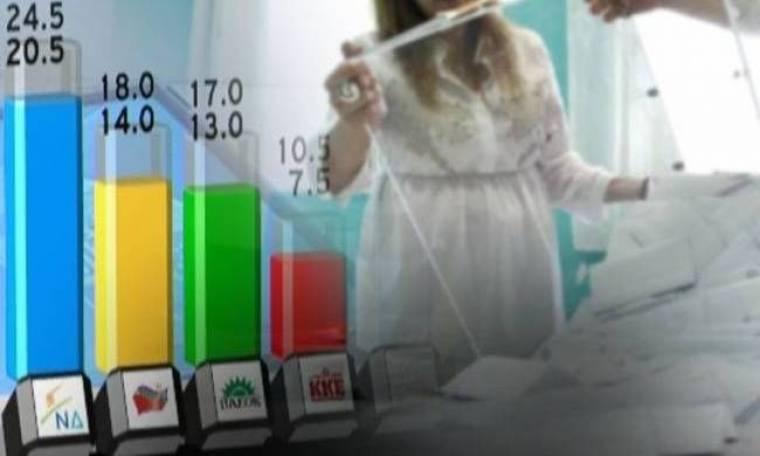 Εκλογές 2012: Τα νεώτερα στοιχεία στα exit polls