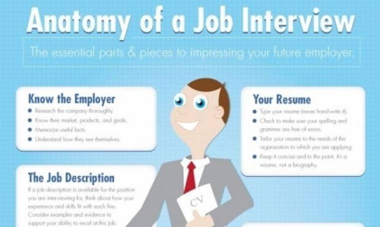 Η ανατομία μιας συνέντευξης για δουλειά: απλά, γρήγορα, ευχάριστα
