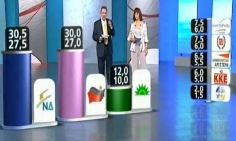 Αποτελέσματα εκλογών 2012: To exit poll του ΑΝΤ1
