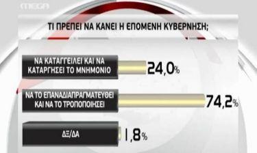 Αποτελέσματα εκλογών 2012: Τι ζητά ο κόσμος από τη νέα κυβέρνηση