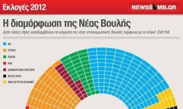 Αποτελέσματα εκλογών 2012: Η διαμόρφωση της νέας Βουλής