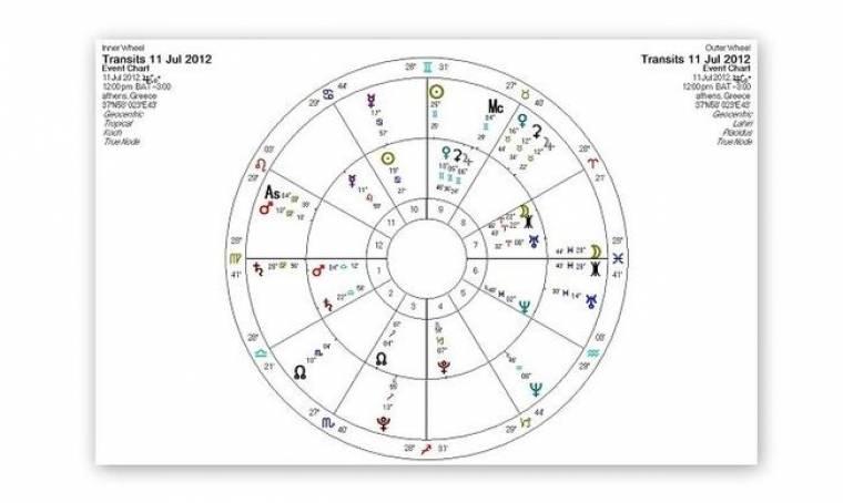 Ημερήσιες προβλέψεις για όλα τα ζώδια για την Τετάρτη 11/07