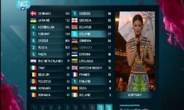 Eurovision 2013: Σε θρίλερ εξελίσσεται η ψηφοφορία του 58ου διαγωνισμού