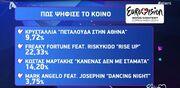 Eurovision 2014: Έτσι ψήφισαν κοινό και κριτική επιτροπή