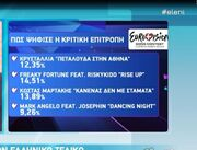 Eurovision 2014: Τι γινόταν στα παρασκήνια την ώρα των αποτελεσμάτων