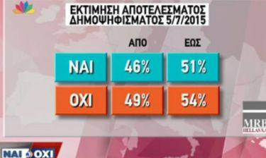 Δημοψήφισμα 2015: Τα αποτελέσματα της δημοσκόπησης της MRB