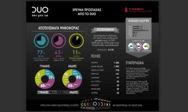 Πρωτότυπη καμπάνια ευαισθητοποίησης από το DUO γύρω από το ασφαλές σεξ