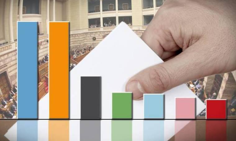 Δημοσκόπηση: Προβάδισμα της ΝΔ με 2,8 μονάδες έναντι του ΣΥΡΙΖΑ