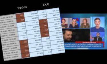 Νούμερα τηλεθέασης. Δεύτερη μέρα κάτω από τον Φουρθιώτη η Σταμάτη (Nassos blog)