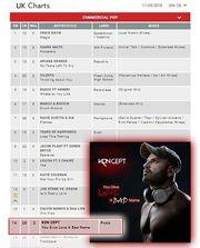 Ο Έλληνας που έφτασε στην 14η θέση των Charts της Μεγάλης Βρετανίας