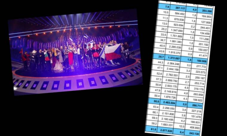 Eurovision. Η τηλεθέαση του τελικού και το 10άρι της Αλβανίας (Nassos blog)