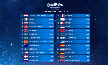 Eurovision 2019: Πώς ψήφισε και πώς ψηφίστηκε η Ελλάδα στον τελικό (photos)