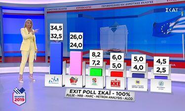 Ευρωεκλογές 2019: Ψήφος εμπιστοσύνης στον ΣΚΑΙ – Πρώτο κανάλι την ημέρα των εκλογών