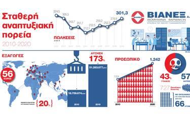 ΒΙΑΝΕΞ: Σταθερή αναπτυξιακή πορεία την τελευταία δεκαετία, σε ανοδική τροχιά οι πωλήσεις για το 2020